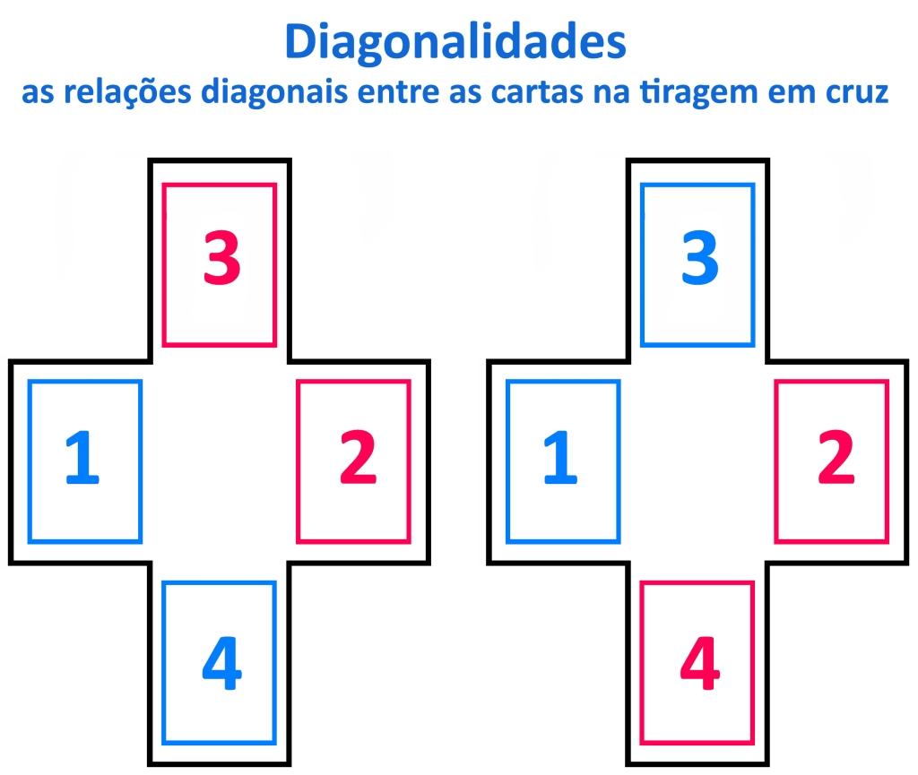 Diagonalidades