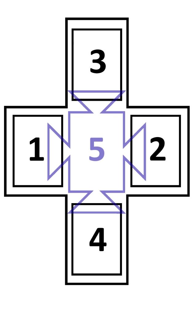 Diagrama de esquema de tiragem Péladan - Cruz